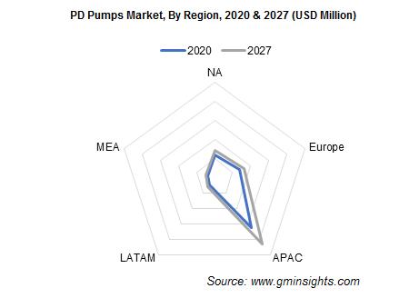 PD Pumps Market, By Region