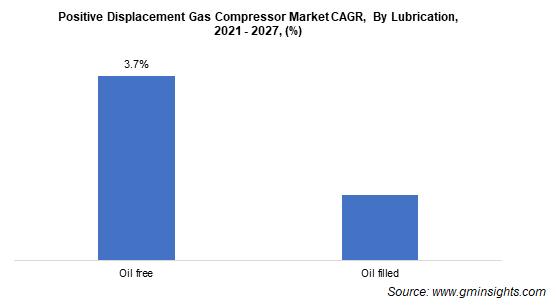 Positive Displacement Gas Compressor Market CAGR By Lubrication