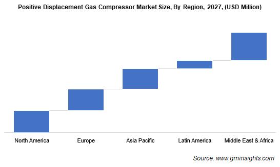 Positive Displacement Gas Compressor Market Size  By Region