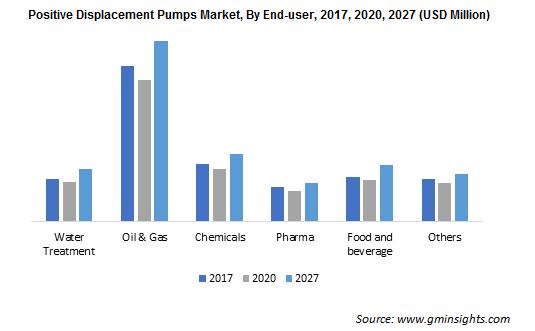 Positive Displacement Pumps Market By End-user