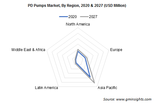 PD Pumps Market By Region
