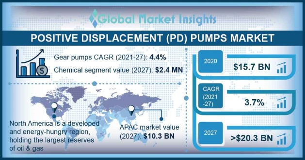 Positive Displacement Pumps Market