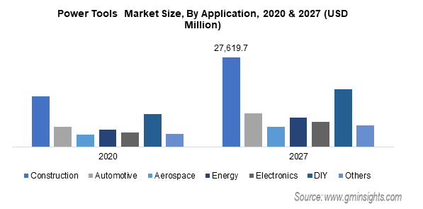 Power Tools  Market Size By Application
