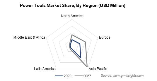 Power Tools Market Share By Region