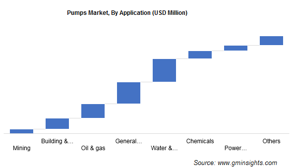 Pumps Market, By Application