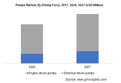 Pumps Market, By Driving Force