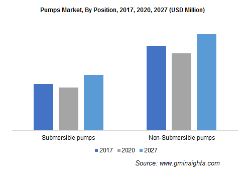 Pumps Market, By Position