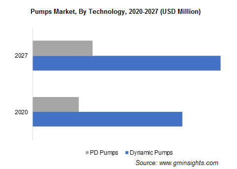 Pumps Market, By Technology