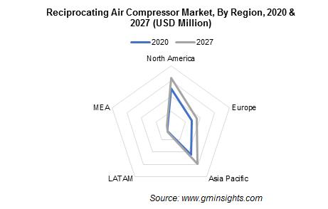 Reciprocating Air Compressor Market, By Region