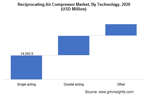 Reciprocating Air Compressor Market, By Technology