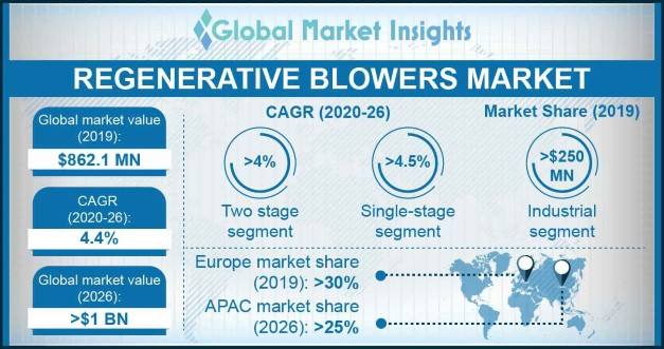 Regenerative Blowers Market
