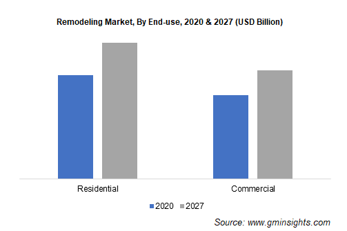 Remodeling Market, By End-use