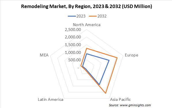 Remodeling Market, By Region