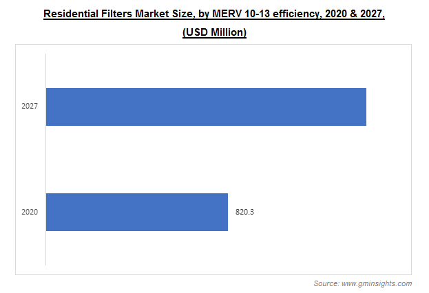 Residential Filters Market