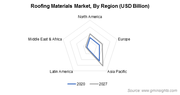 Asia Pacific Roofing Materials Market