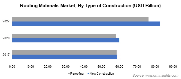 Roofing Materials Market Size