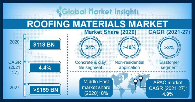Roofing Materials Market Overview