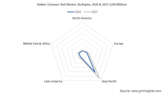 Rubber Conveyor Belt Market, By Region