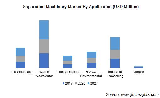 Separation Machinery Market Size