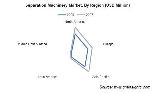 Separation Machinery Market Share