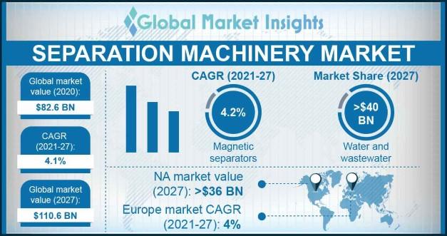 Separation Machinery Market