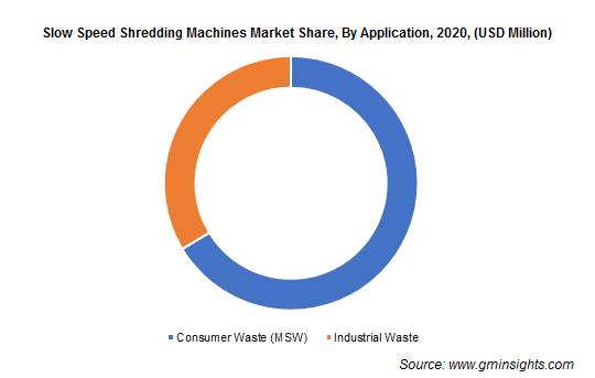 Slow Speed Shredding Machines Market By Application