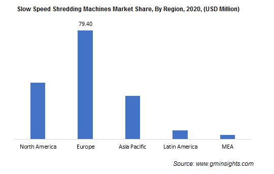Slow Speed Shredding Machines Market By Region