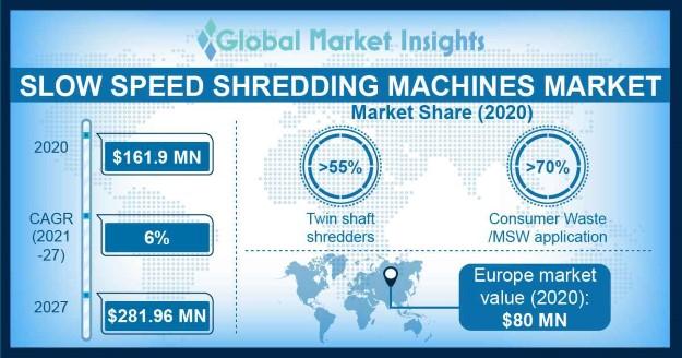 Slow Speed Shredding Machines Market