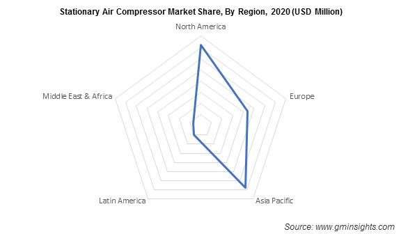 Stationary Air Compressor Market Share, By Region