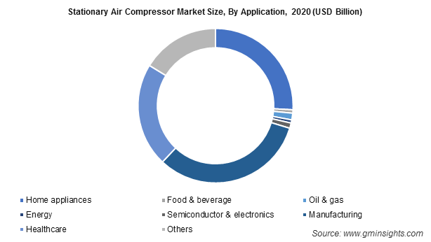 Stationary Air Compressor Market Size, By Application