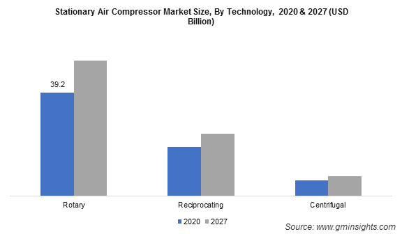 Stationary Air Compressor Market Size, By Technology