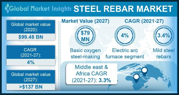 Steel Rebar Market