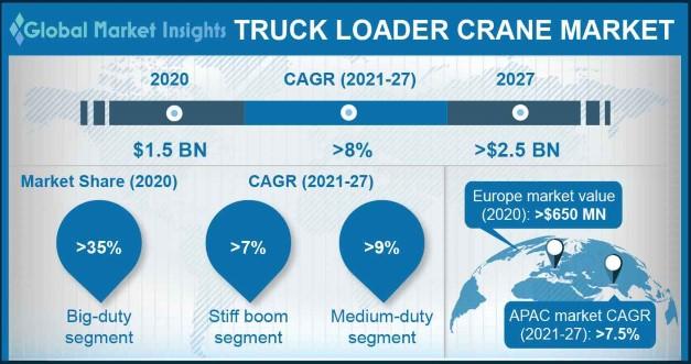 Truck Loader Crane Market
