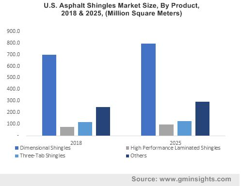U.S. Asphalt Shingles Market Size, By Product