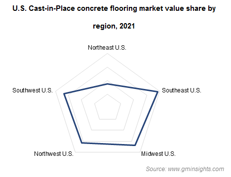 U.S. Cast-in-Place Concrete Flooring Market Value Share by Region