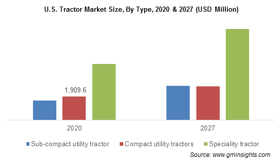 U.S. Tractor Market Size By Type