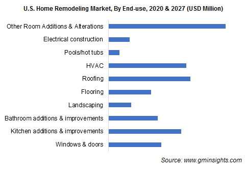U.S. Home Remodeling Market, By End-use