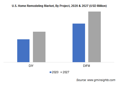 U.S. Home Remodeling Market, By Project