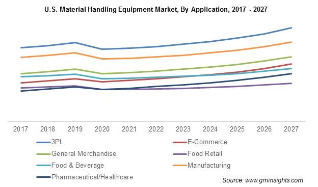 U.S. Material Handling Equipment Market