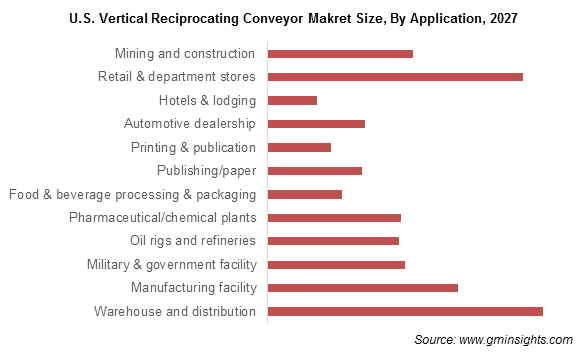 Vertical Reciprocating Conveyor Market Size