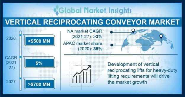 Vertical Reciprocating Conveyor Market Overview