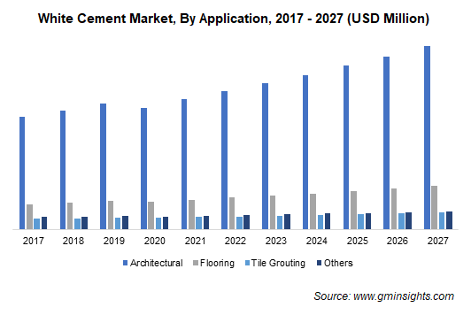 White Cement Market, By Application