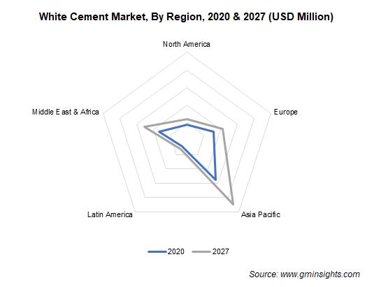 White Cement Market, By Region
