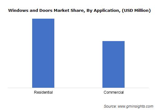 Windows and Doors Market Share