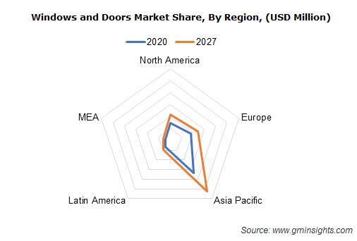 Global Windows and Doors Market