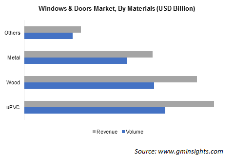 Global Windows and Doors Market Size