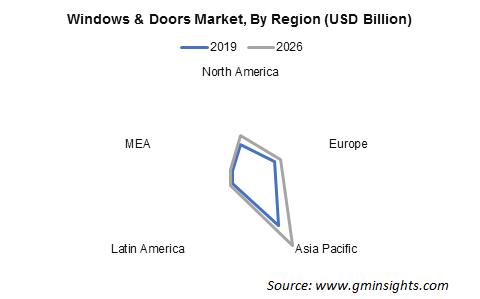 Asia Pacific Windows and Doors Market