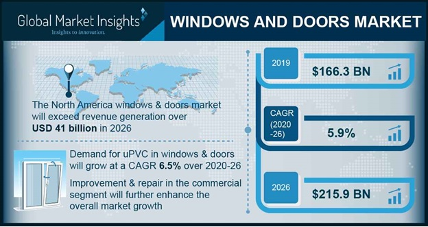 Windows and Doors Market