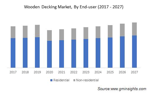 Wooden Decking Market Size