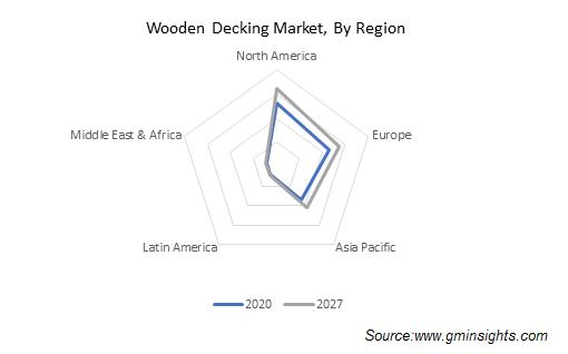 Wooden Decking Market Share